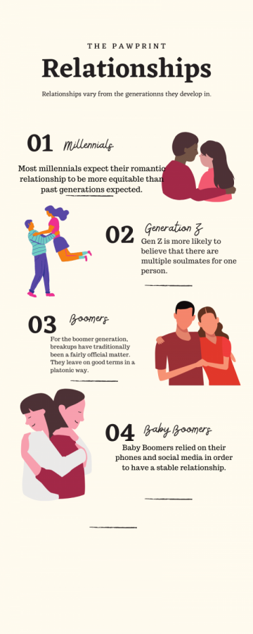 What dating and relationships looks like for Gen Z